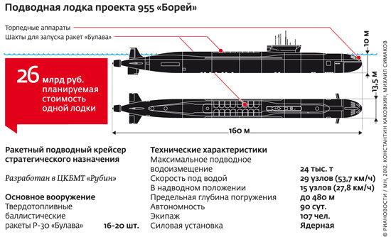 """Подводная лодка проекта 955 """""""