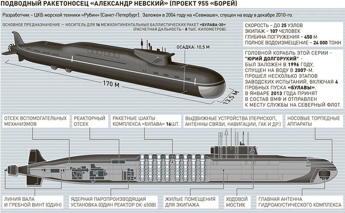 подводная лодка верхотурье габаритные размеры претензию