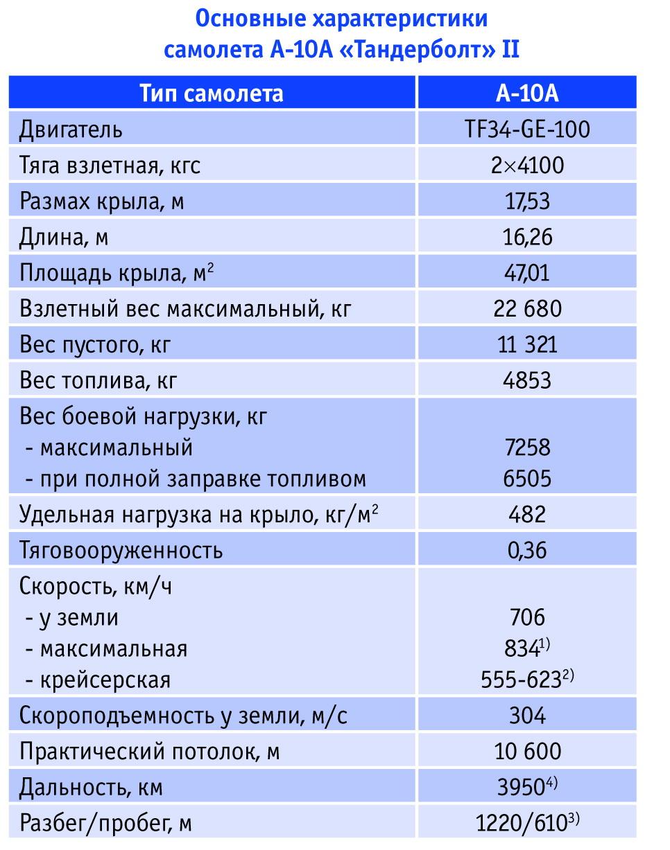 """Основные характеристики самолета A-10A """"Тандерболт"""" II. Источник: Авиапанорама."""
