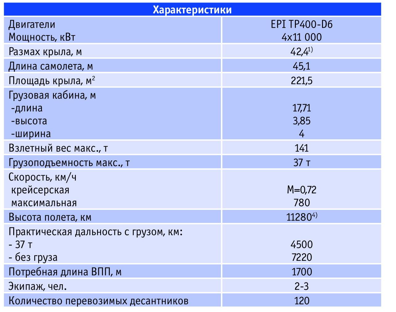 Основные характеристики самолета A-400M. Источник: Авиапанорама<br><br>Примечание. 1) По другим данным – 42,2 м; <br>2) По другим данным – 130 т; 3) По другим данным – 750 км/ч; 4) Практический потолок; <br>5) По другим данным – 6000 км.<br>.