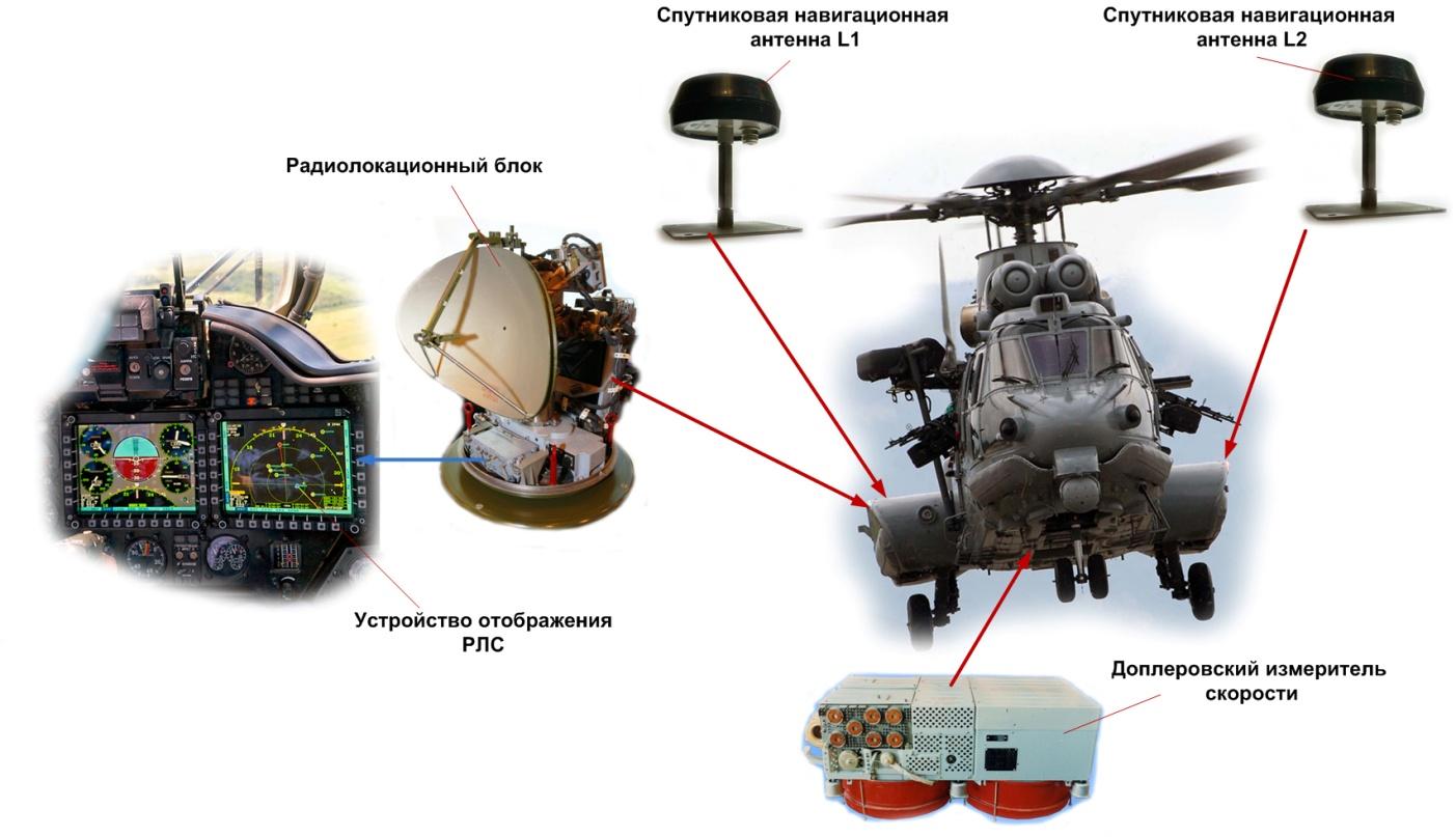 """Вариант использования изделия """"АБАК-РЛС1М"""" в вертолетах разведки и целеуказания (пример – Eurocopter EC 725 Cougar/Eurocopter EC 145)<br>."""
