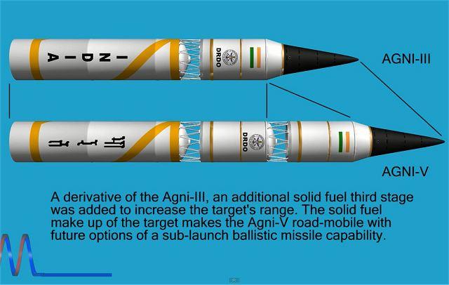 Индийские ракеты Agni-III и Agni-V. Источник: armyrecognition.com.