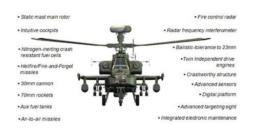 Американский ударный вертолет AH-64D Apache