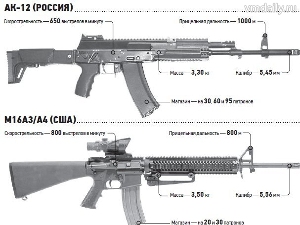 АК-12 и М-16А3.