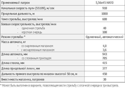 5,56 мм автомат Калашникова АК101