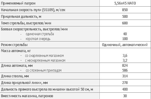 5,56 мм автомат Калашникова АК102