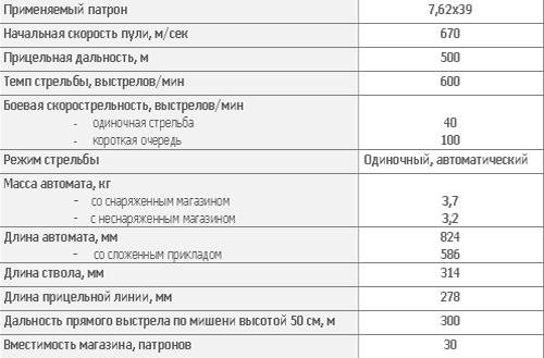 7,62 мм автомат Калашникова АК104