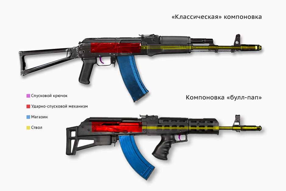 Различие «классической» компоновки и схемы «булл-пап» на примере АК и его клона. Источник: Lenta.ru.