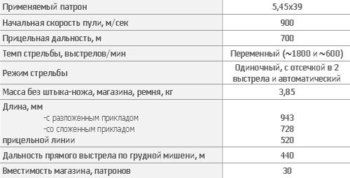 5,45 мм автомат Никонова АН-94