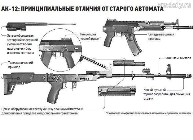 АК-12: Принципиальные отличия от старого автомата