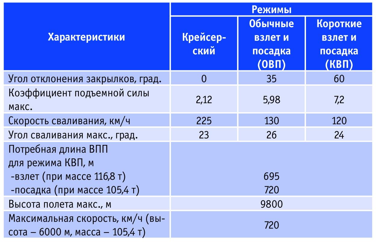 Характеристики Ан-70 (октябрь 2011г.). Источник: Авиапанорама.