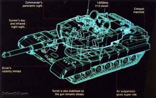 Компоновка танка Arjun.