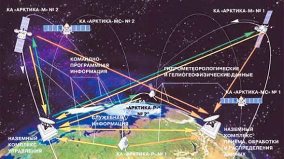 Russian Military Satellites: News & Development - Page 7 Arktika-M.t