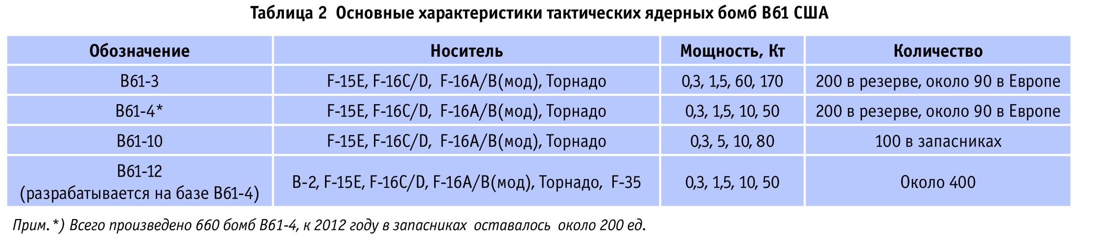 Основные характеристики тактических ядерных бомб B61 США.
