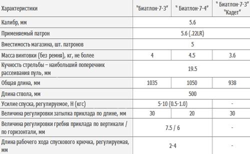 Винтовка спортивная «Биатлон-7-3», Винтовка спортивная «Биатлон-7-3» «Кадет» исп. 08 и Винтовка спортивная «Биатлон-7-4»