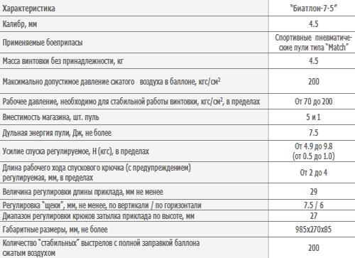 Винтовка спортивная пневматическая газобалонная «Биатлон-7-5»