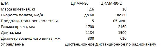 """Характеристики беспилотных летательных аппаратов """"ЦИАМ-80"""" и ЦИАМ-80-2""""."""