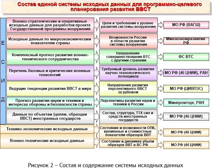 состав Вооруженных Сил РФ