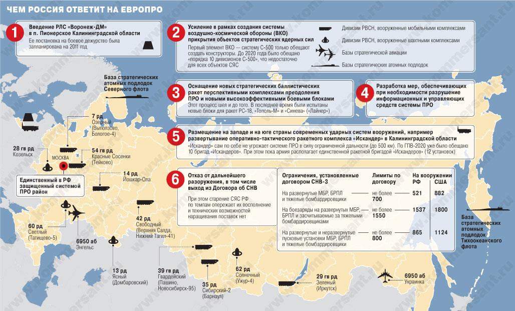 Договор О Противоракетной Обороне