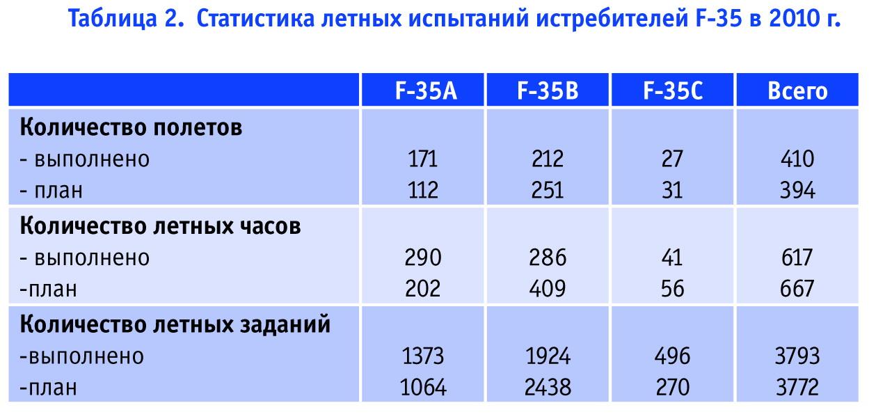 Статистика летных испытаний истребителей F-35. Источник: Авиапанорама.
