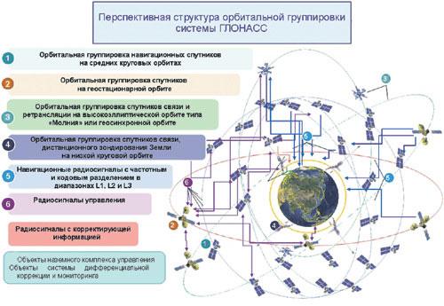 Таким станет ГЛОНАСС в скором будущем. Рисунок предоставлен ОАО «Российские космические системы».