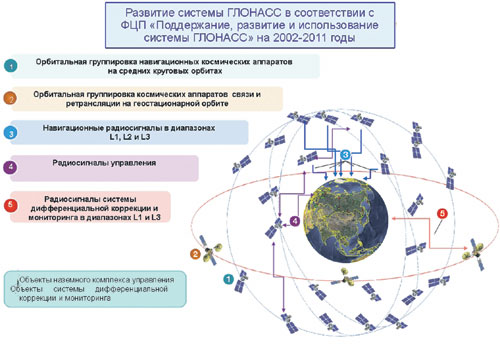 Система ГЛОНАСС в ее нынешнем виде. Рисунок предоставлен ОАО «Российские космические системы».