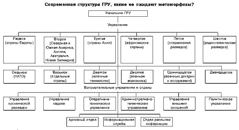 Структура ГРУ, декабрь 2011. Источник: Оружие России.