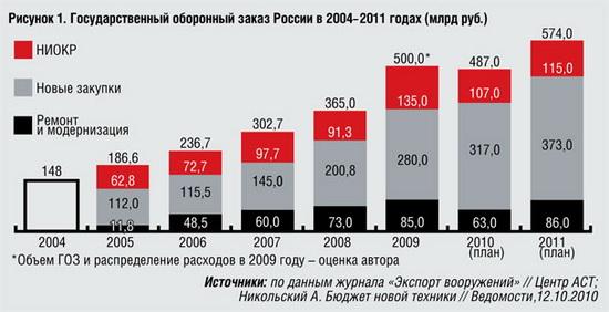 Государственный оборонный заказ РФ в 2004 - 2011 гг.