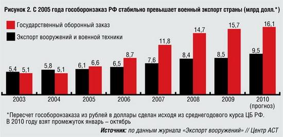 Сравнение гособоронзаказа и экспорта РФ.