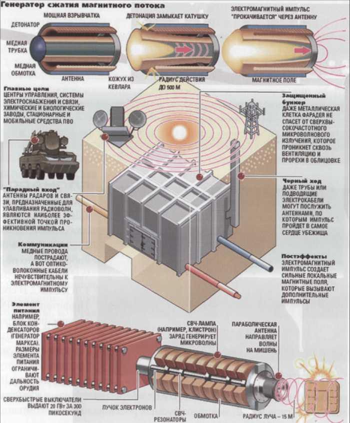 электро магнитную бомбу