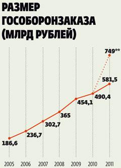 Данные по гособоронзаказу 2005 - 2011. Источник: Русский репортер.