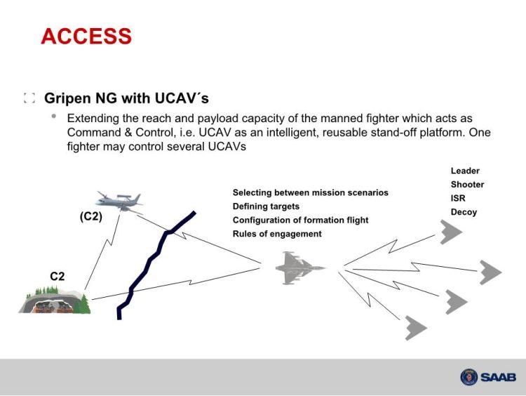 Схема управления группы БЛА Neyron истребителями типов Rafale и Gripen-NG.
