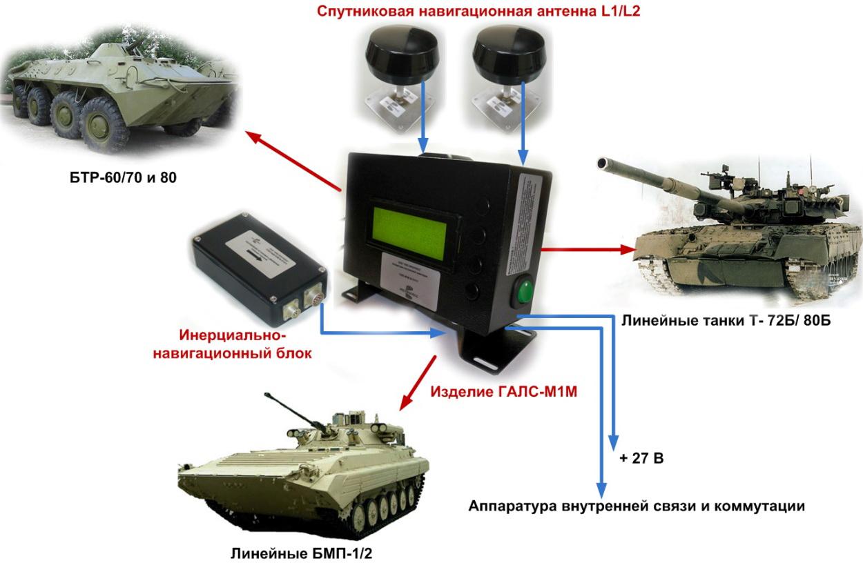 Вариант модернизации бронетехники Министерства обороны Казахстана. Источник: Компания ISIR (Казахстан, Астана)  .