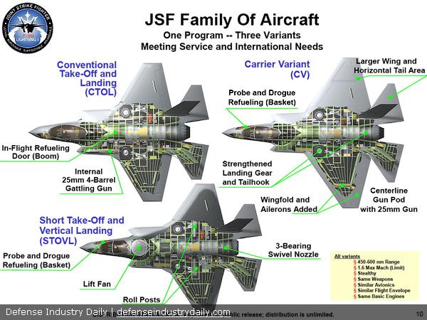 Три варианта F-35