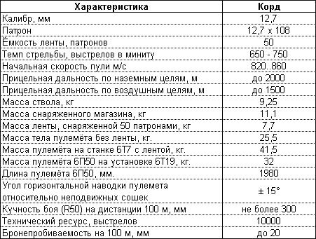 "Тактико-Технические Характеристики пулемета ""КОРД""."