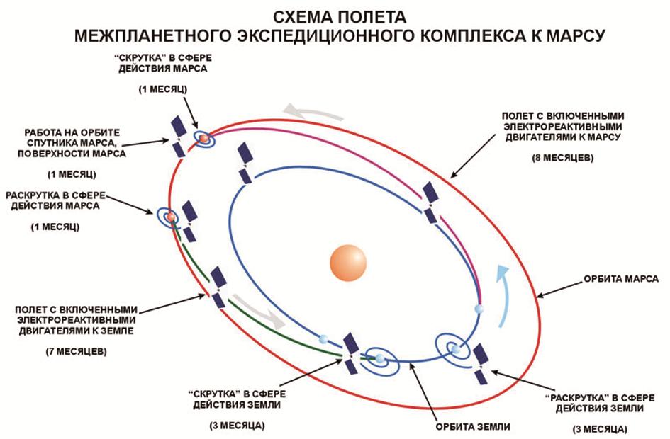 Схема полета межпланетного