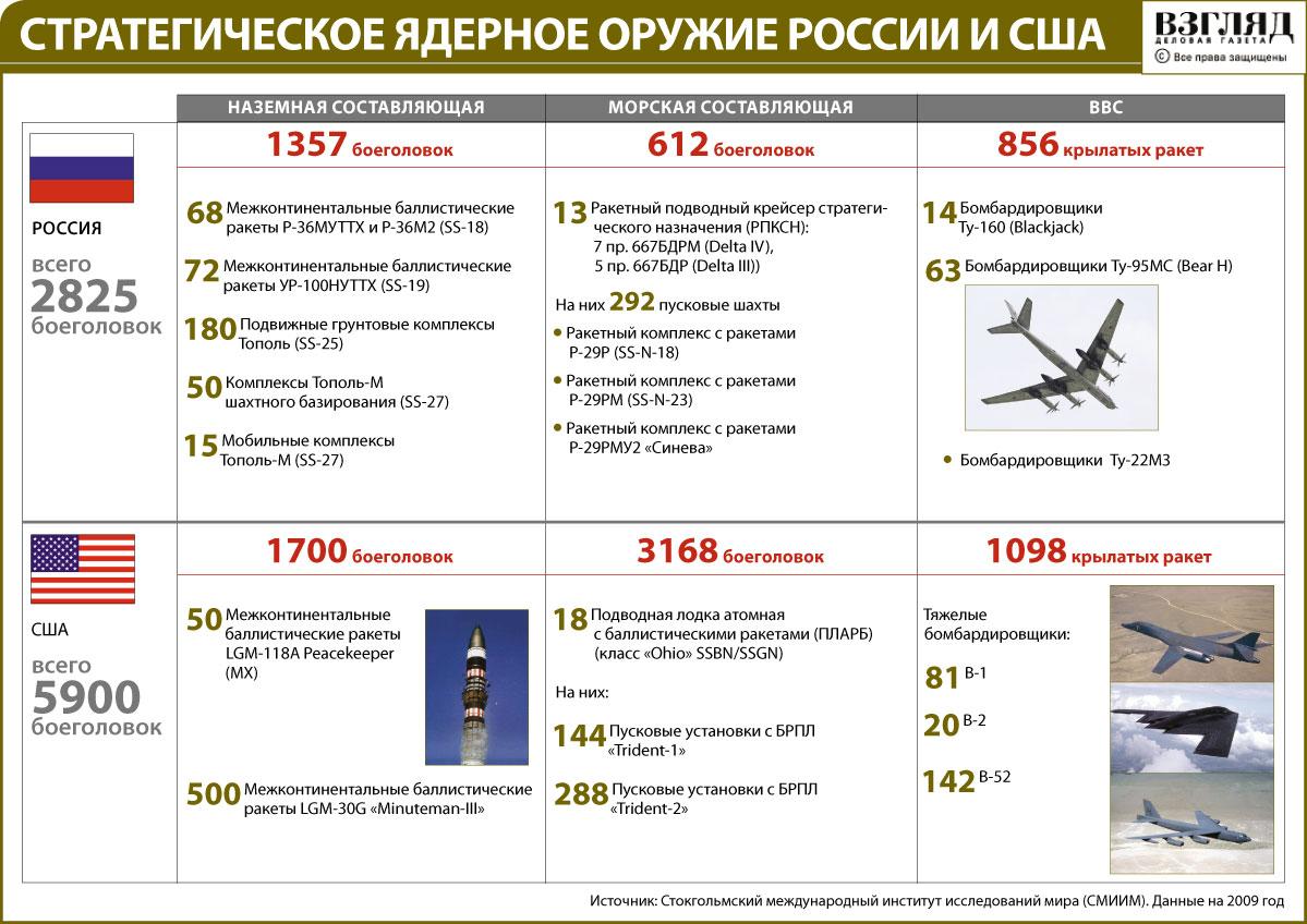 Стратегическое ядерное оружие России и США.
