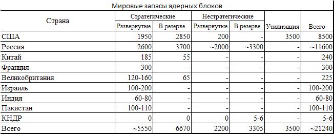 Мировые запасы ядерных блоков. Данные 2011 года.
