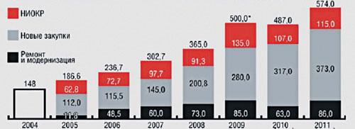 Объем и структура государственного оборонного заказа России, млрд. руб. Источник: НВО.