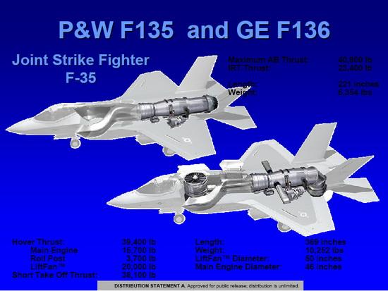 Двигатели F135 (Pratt&Whitney) и F136 (GE-Rolls Royce)для истребителей укороченного взлета и вертикальной посадки F-35B STOVL.