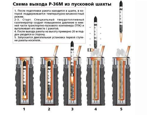 Схема выхода Р-36М из пусковой