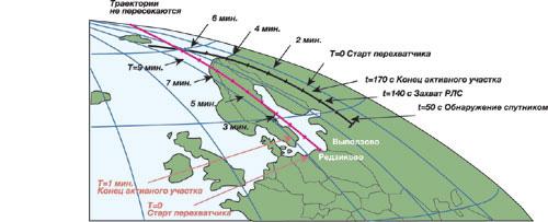 Схема взаимного расположения траекторий полета МБР РС-12М и перехватчика SM-3 Block II. Источник: НВО №12, 13.04.2012.
