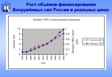 Рост объемов финансирования ВС РФ.