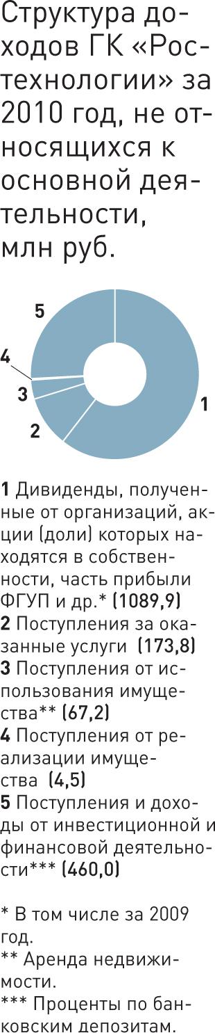 """Данные по ГК """"Ростехнологии""""."""