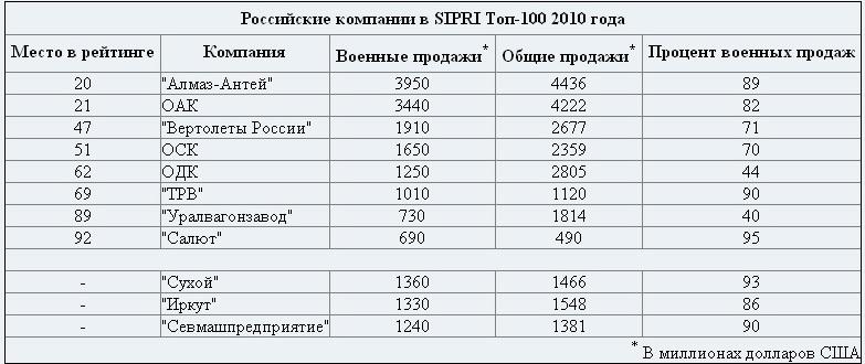 Российские компании в SIPRI Топ-100 2010 года.