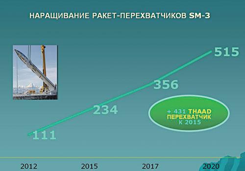 Перспективы производства ракет-перехватчиков SM-3 на период до 2020 года. Схема предоставлена Владимиром Петровичем Козиным. Источник: Независимое военное обозрение.