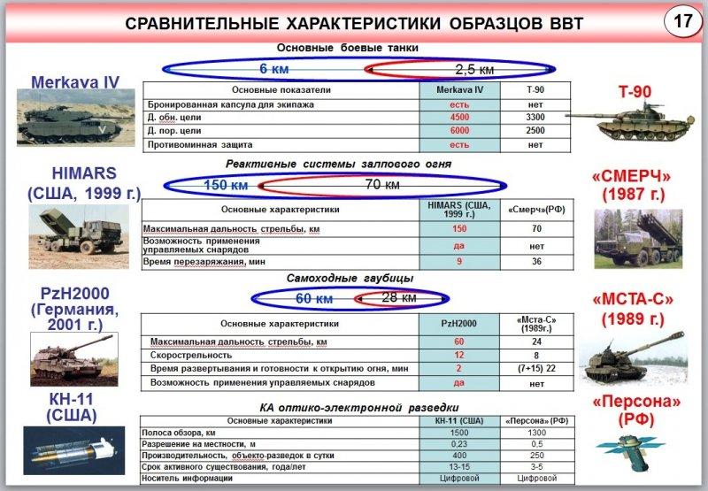 Сравнительные характеристики некоторых образов ВВТ, приведенные начальником Генерального Штаба ВС РФ генералом-армии Николаем Макаровым.