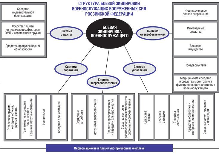 Структура боевой экипировки