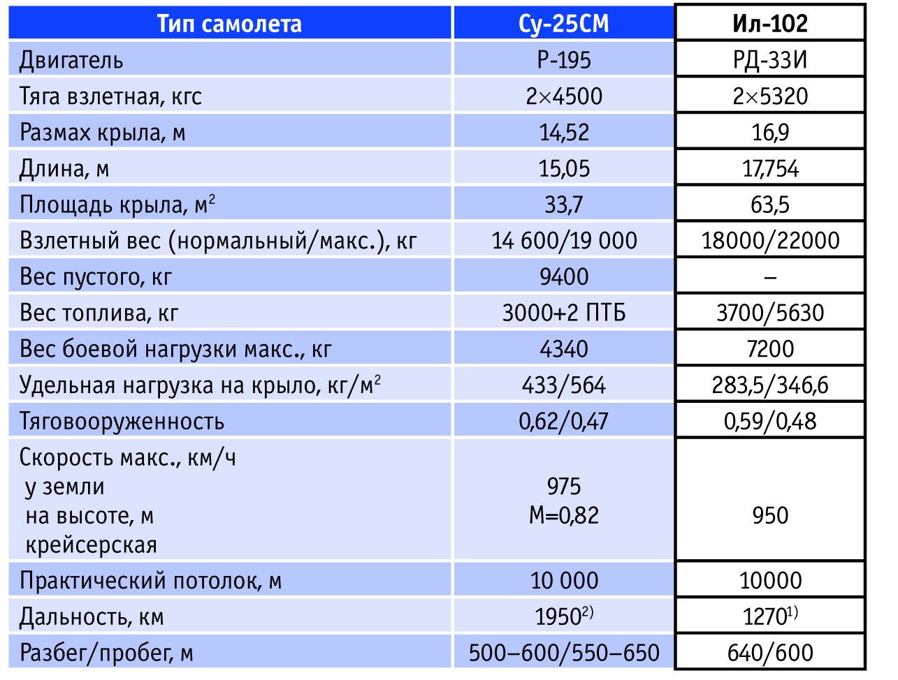 Сравнение характеристик Су-25СМ и Ил-102. Источник: Авиапанорама.
