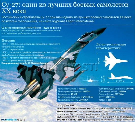 Инфографика. Артем Семенов<br>Российский истребитель Су-27 признан одним из лучших боевых самолетов XX века по итогам голосования, на сайте журнала Flight International